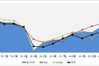 반등하던 경기도 기업 체감경기 주춤…코로나19 3차 재확산 영향