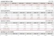 LH, 부채 늘어도 임원·정규직 연봉은 매년 올라